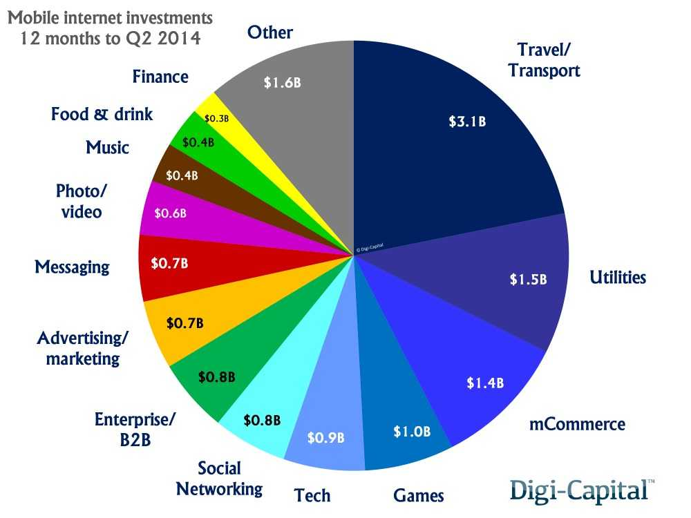 investment-deals-e1407764081163