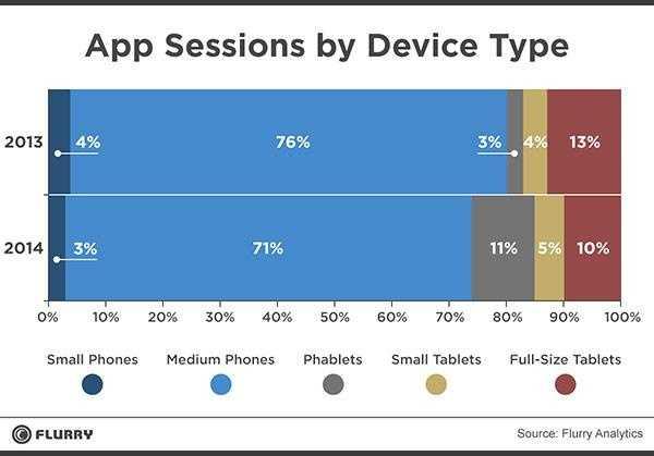 平板手机涨潮:移动市场占有率同比增长一倍
