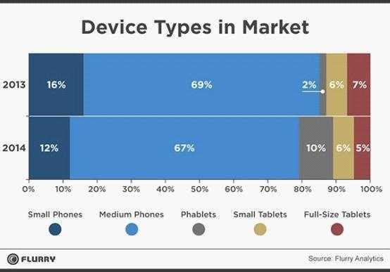 调查显示大屏手机的流行度在不断攀升