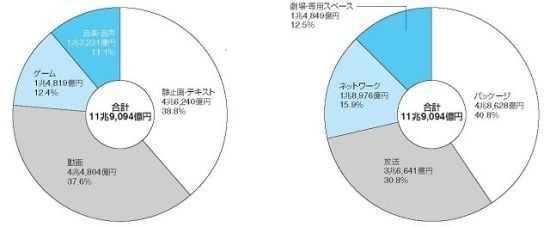 内容和媒介大类中的分割占比