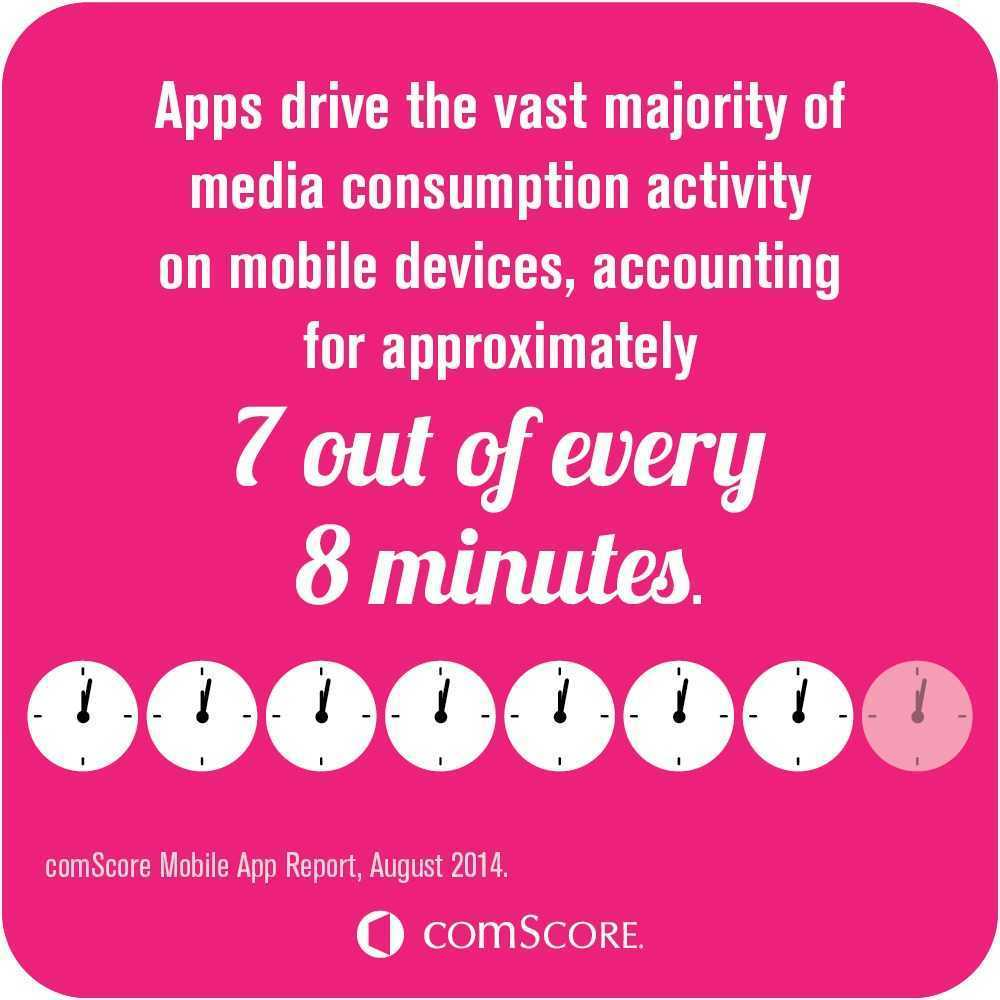 Media+Consumption+Activity+Mobile+Devices