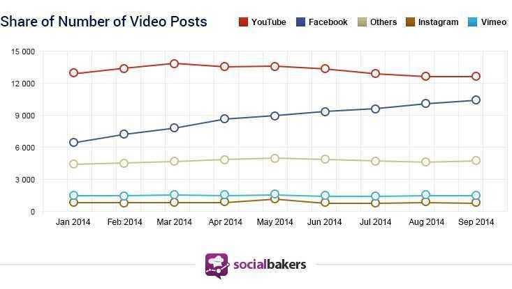 视频帖子的分享次数。红色:Youtube;深蓝:Facebook;灰色:其他应用;棕色:Instagram;浅蓝:Vimeo。