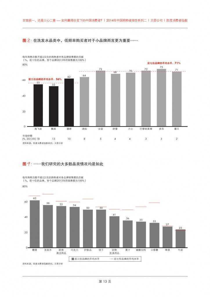 2014年中国购物者报告系列二_000017