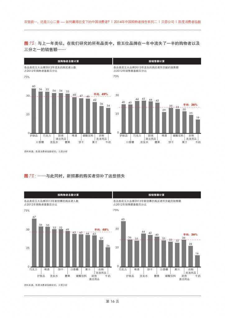 2014年中国购物者报告系列二_000020