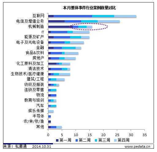 """【私募通投资周报】""""疯魔""""VC之源码资本:O2O+互联网金融 8个月14笔投资"""