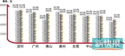 2014-2015广东薪酬调查报告出炉 广州平均工资是多少?