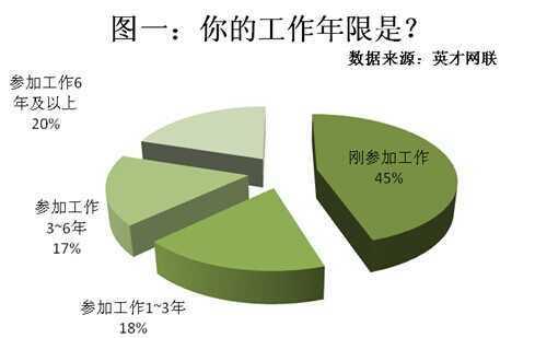 调查显示:35%的人缺乏写简历技巧 38%选择网络投递