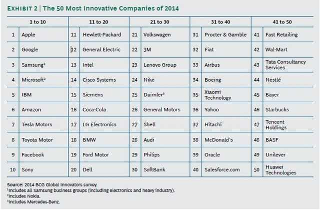 50-most-innovating-BCG_thumb