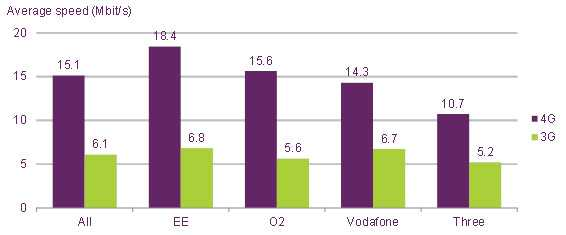 Average-4G-and-3G-download-speeds-by-network-18