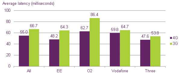 Average-4G-and-3G-latency-by-network-(lower-is-better)-18