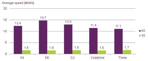 Average-4G-and-3G-upload-speed-by-network-18