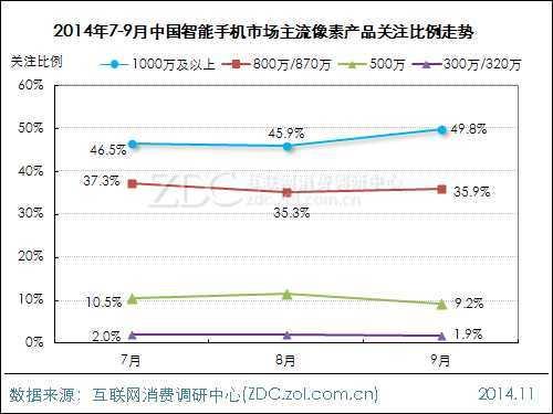 2014年第三季度中国智能手机市场研究报告