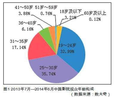 中国电影产业发展现状研究
