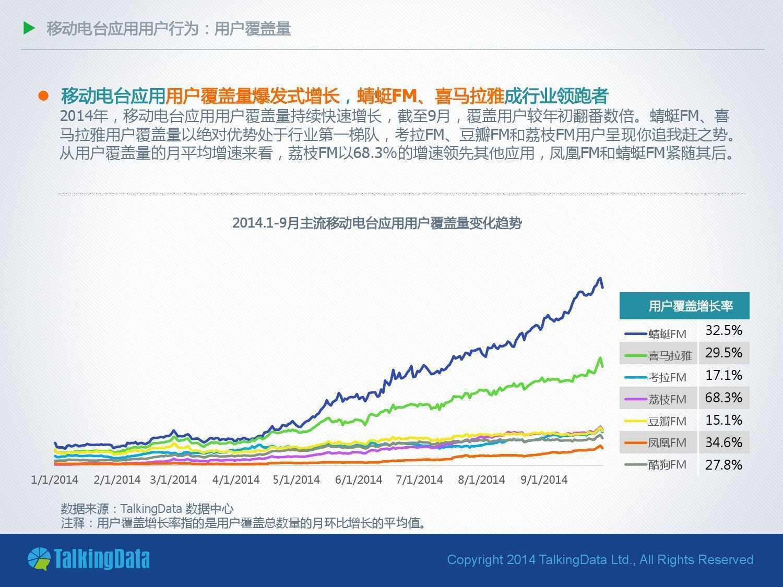 TalkingData:2014年移动电台应用行业报告_000007