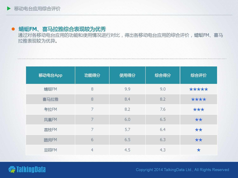 TalkingData:2014年移动电台应用行业报告_000010