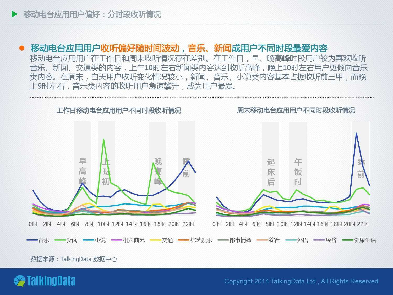 TalkingData:2014年移动电台应用行业报告_000011