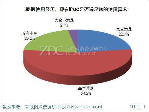 2014年苹果iPad用户行为调查报告
