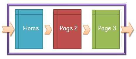 页面停留时间和网站停留时间详解