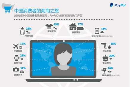 PayPal:调查显示中国消费者成为全球海淘最大贡献者