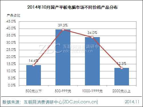 2014年10月国产平板电脑市场分析报告