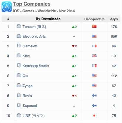 Top Companies iOS Games Worldwide Nov 2014