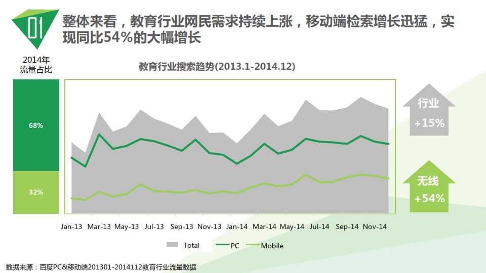中国教育行业大数据白皮书0114_005