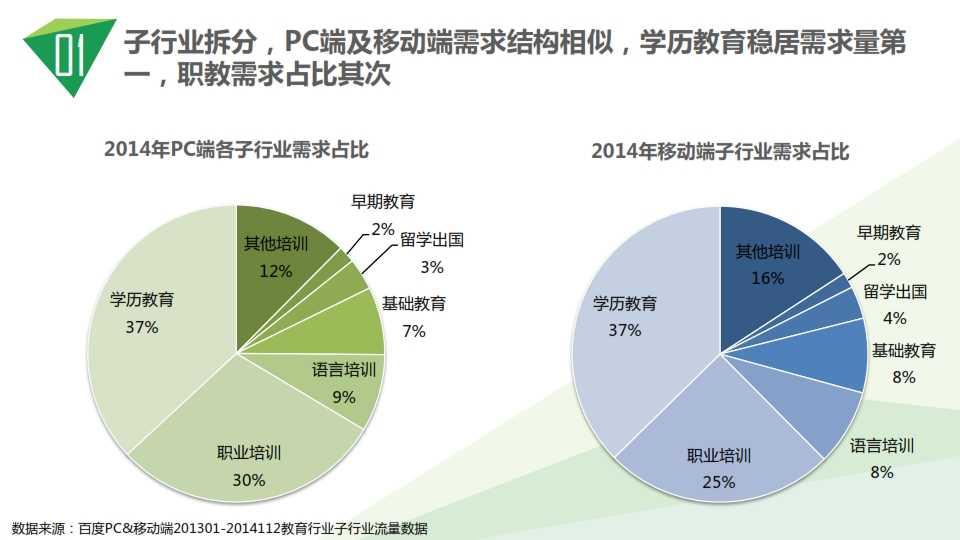 中国教育行业大数据白皮书0114_006