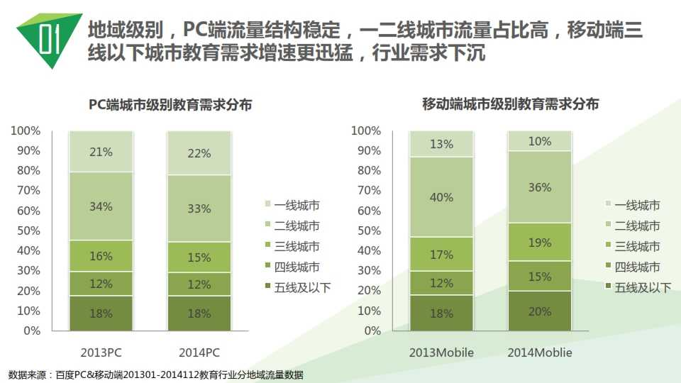 中国教育行业大数据白皮书0114_007