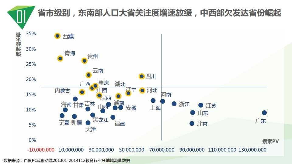 中国教育行业大数据白皮书0114_008