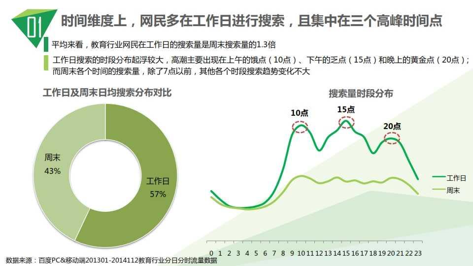 中国教育行业大数据白皮书0114_009