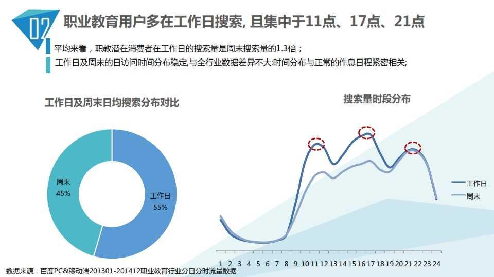 中国教育行业大数据白皮书0114_013