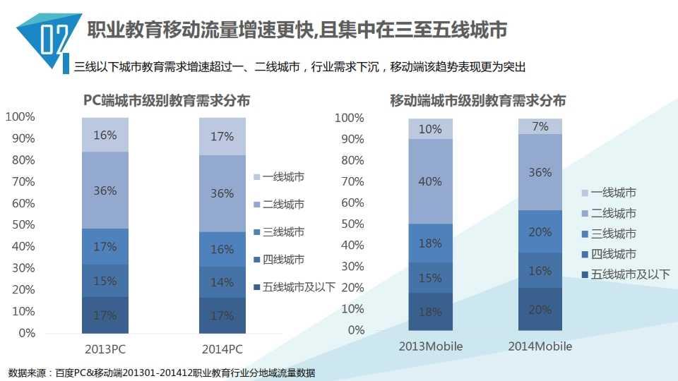 中国教育行业大数据白皮书0114_014