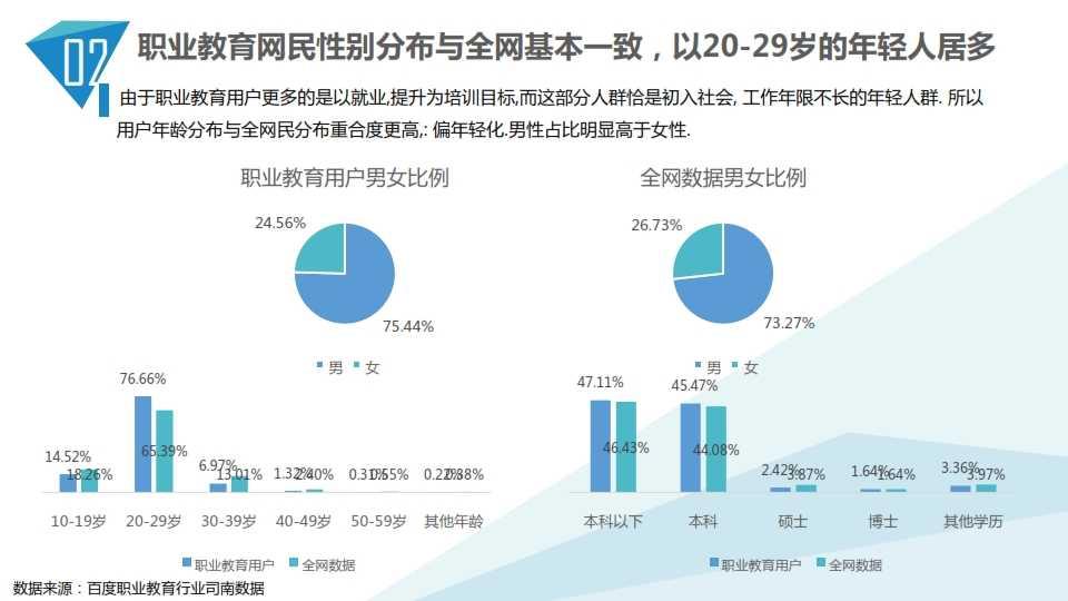 中国教育行业大数据白皮书0114_019