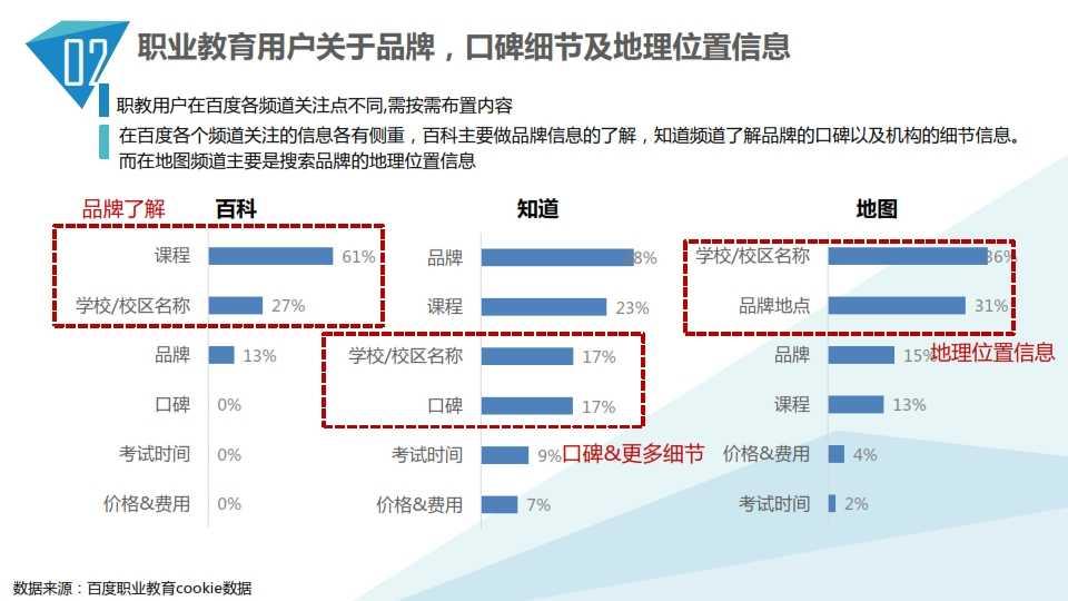 中国教育行业大数据白皮书0114_023