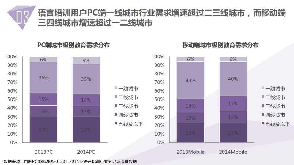 中国教育行业大数据白皮书0114_027