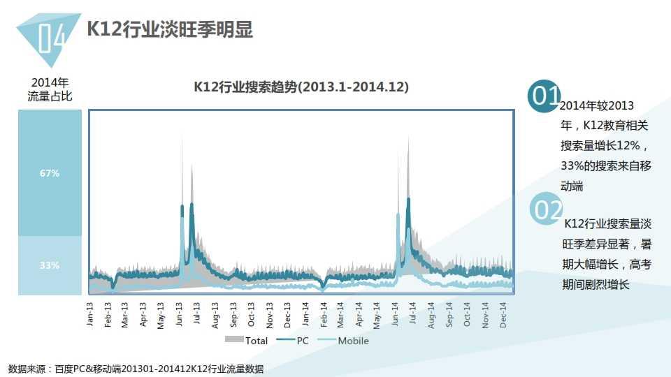 中国教育行业大数据白皮书0114_038