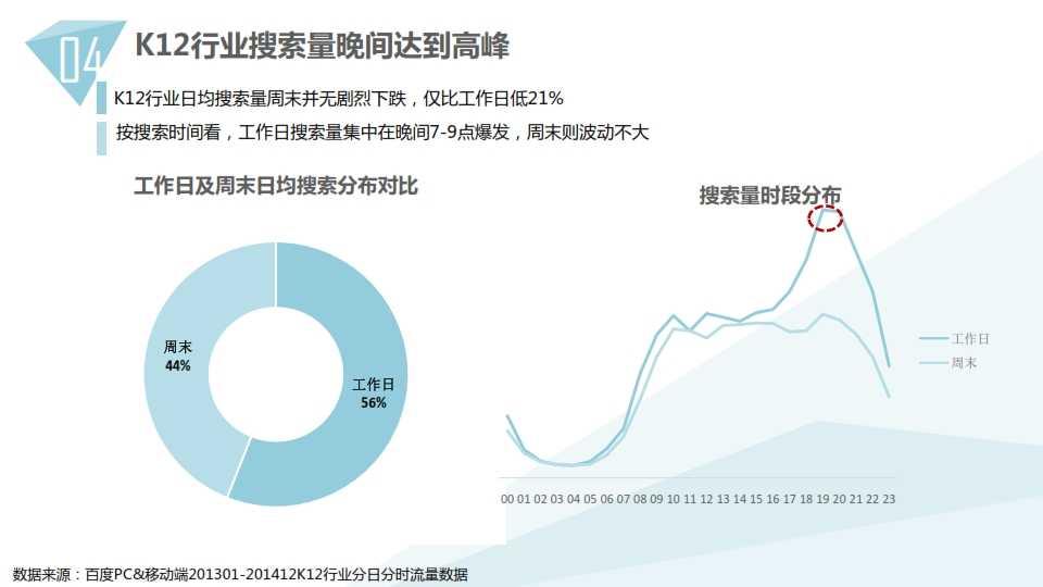中国教育行业大数据白皮书0114_039
