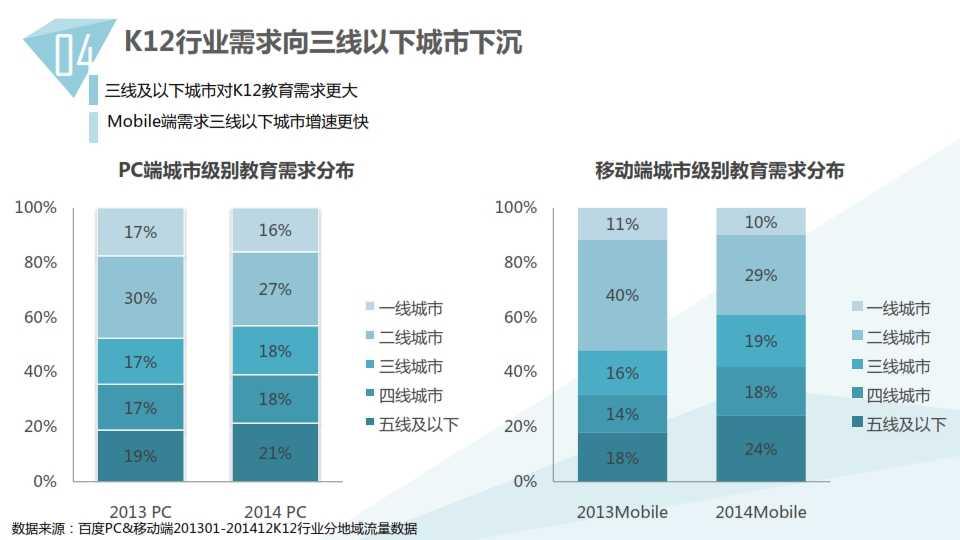 中国教育行业大数据白皮书0114_040
