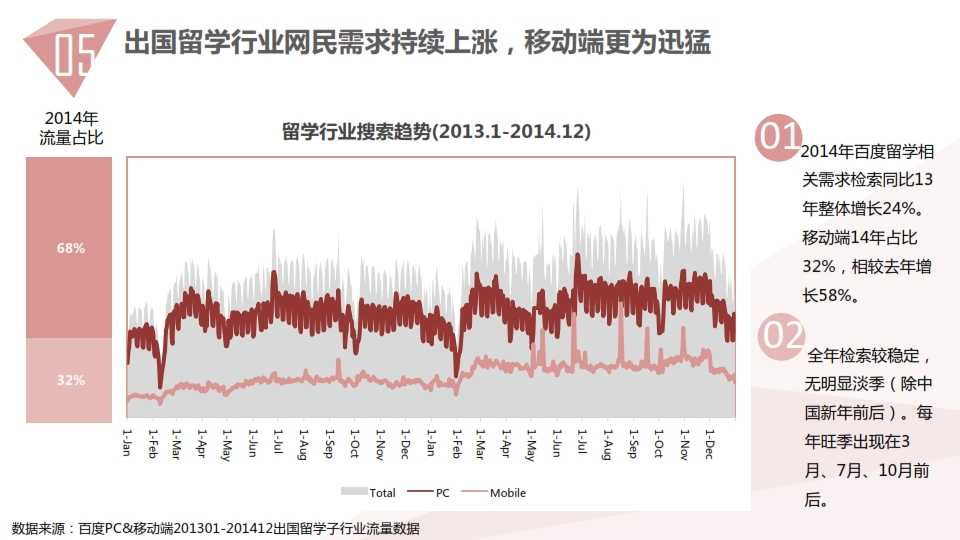 中国教育行业大数据白皮书0114_050