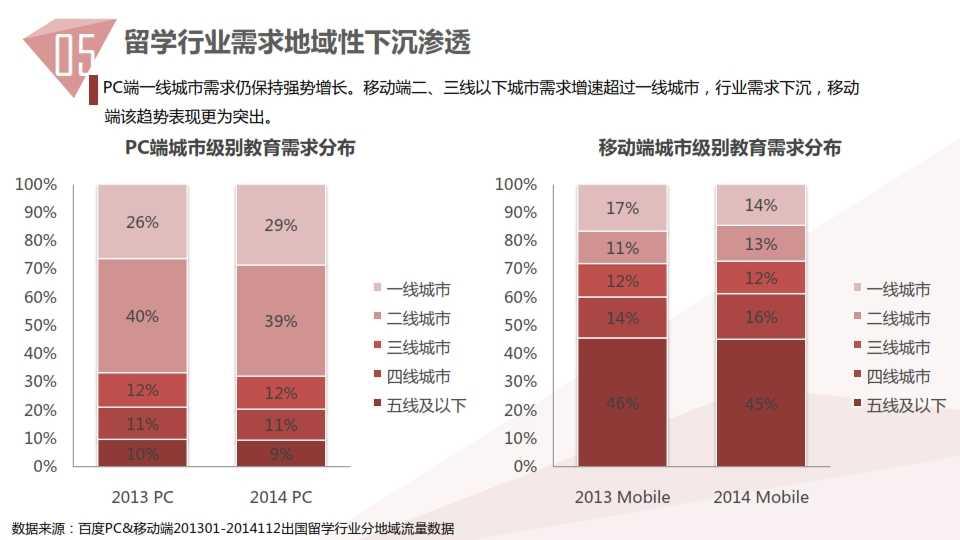 中国教育行业大数据白皮书0114_052