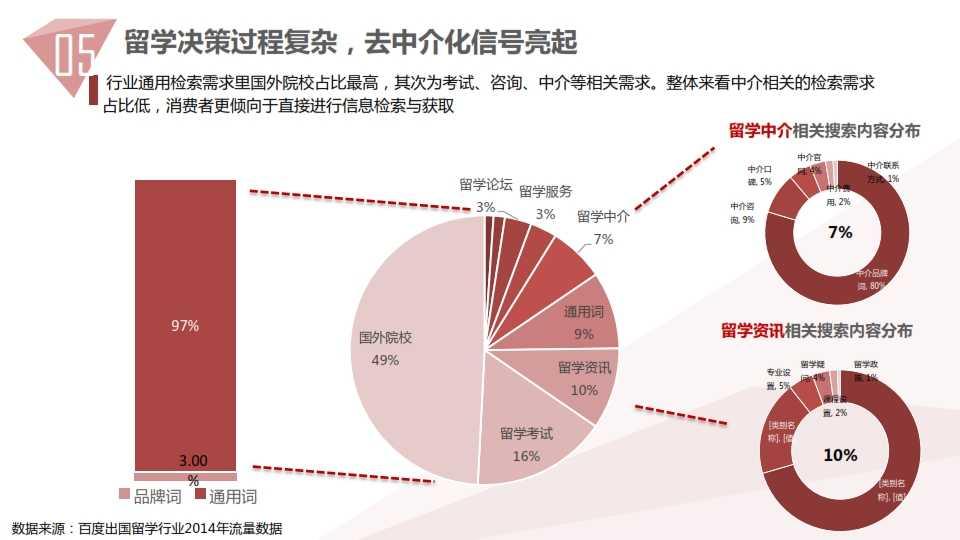 中国教育行业大数据白皮书0114_056