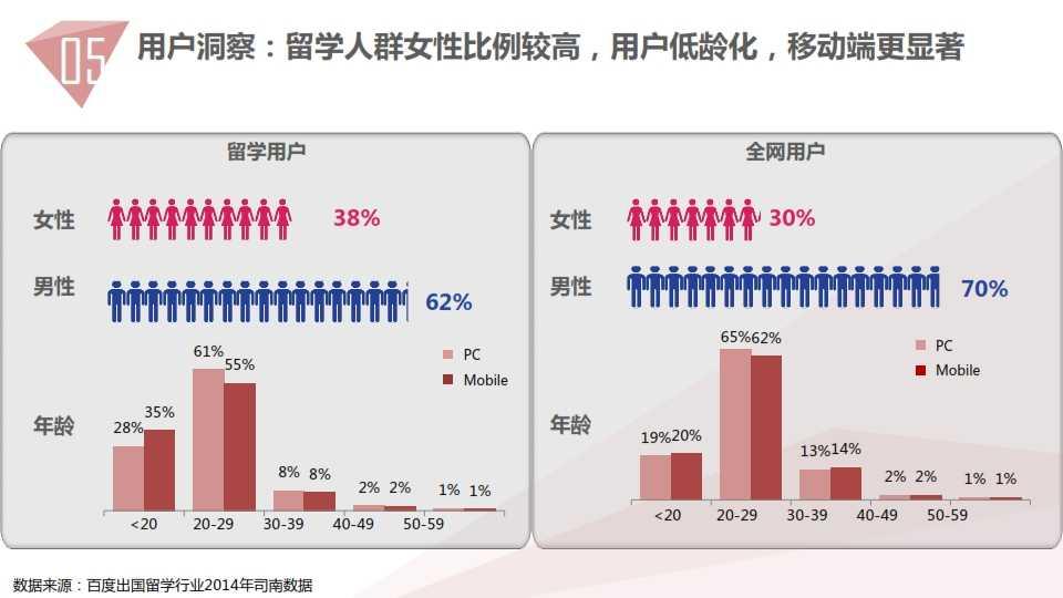 中国教育行业大数据白皮书0114_059