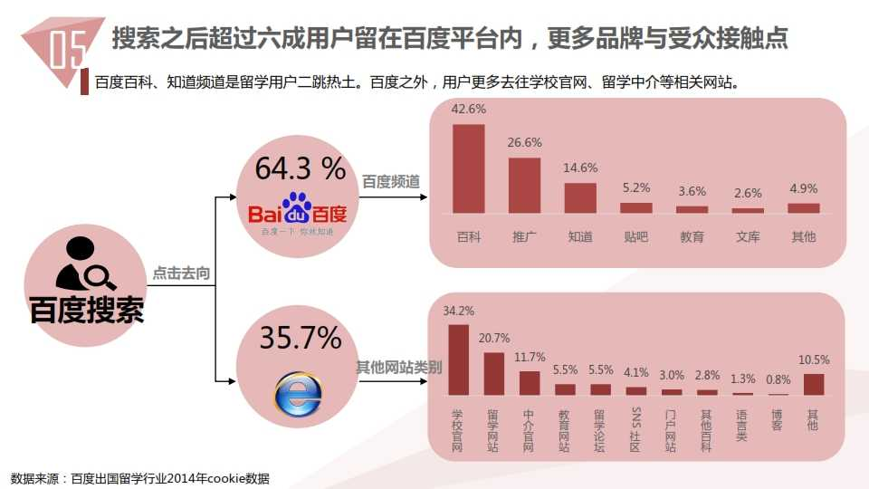 中国教育行业大数据白皮书0114_062
