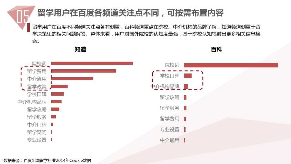 中国教育行业大数据白皮书0114_063