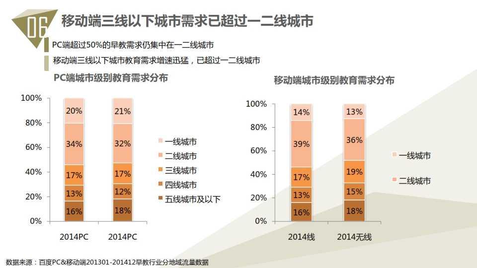 中国教育行业大数据白皮书0114_067