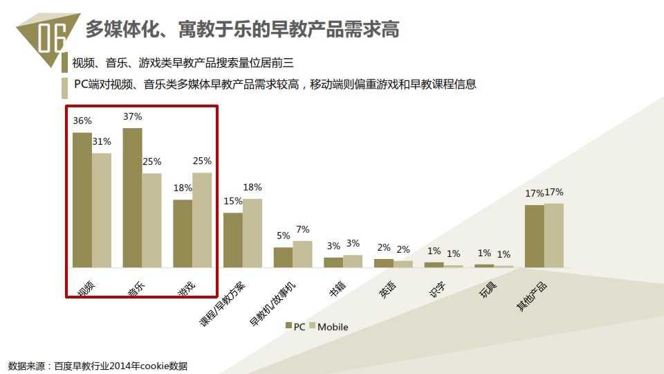 中国教育行业大数据白皮书0114_072