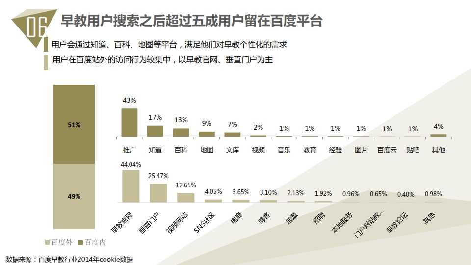 中国教育行业大数据白皮书0114_074