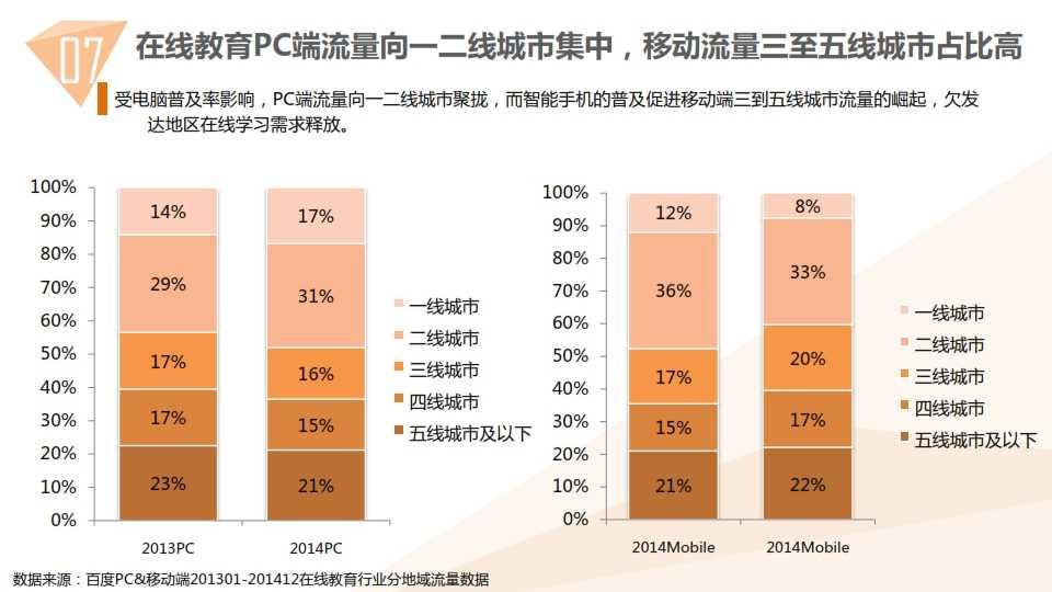 中国教育行业大数据白皮书0114_079