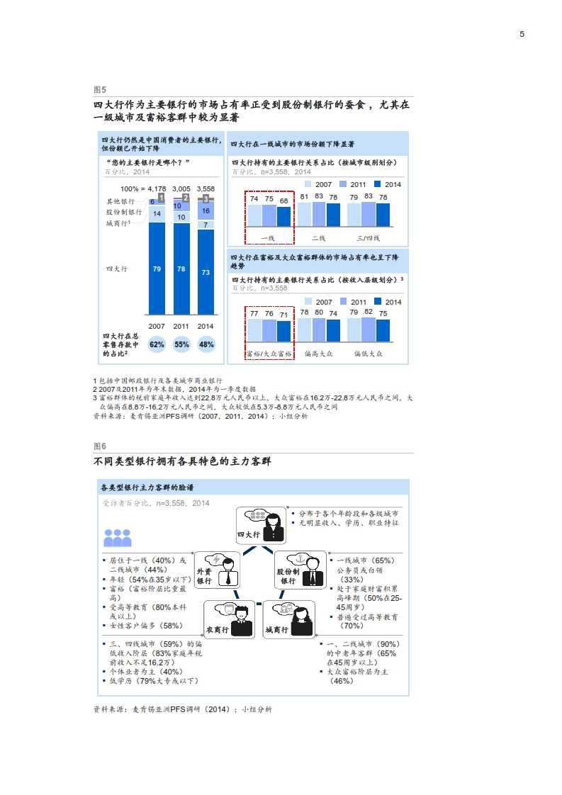 四大趋势塑造未来中国零售银行市场_007