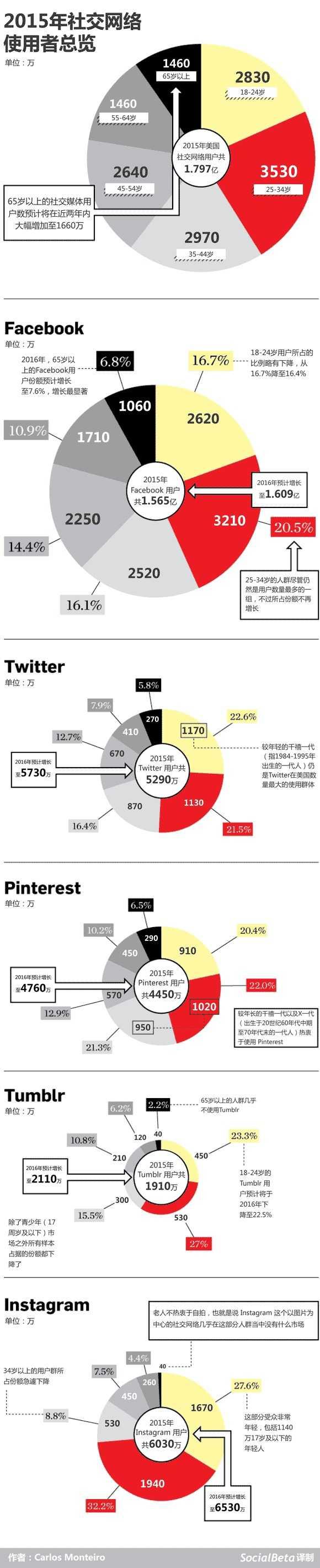 【快译】2015年社交网络使用者总览–信息图